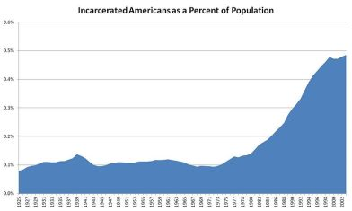 """A graph of the US corrections population from 1925 to 2002 scaled for population. Before """"tough on crime"""" and the """"war on drugs"""" the prison population fluctuate around .1% of the total population—now it is around five times greater."""