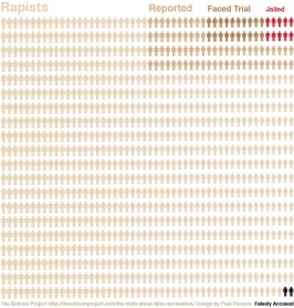 While stranger danger and rape are often conflated, studies by the White House show that rape often occurs between people who know each other. Image Source.