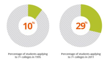 From this chart, we can see that more students have been applying to greater numbers of colleges in recent years. Supplement essays can curb this phenomenon by discouraging students from applying to colleges indiscriminately. Image Source.